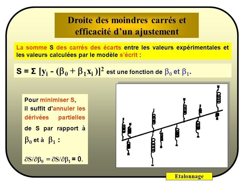 Droite des moindres carrés et efficacité d'un ajustement