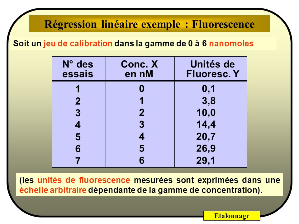 Régression linéaire exemple : Fluorescence