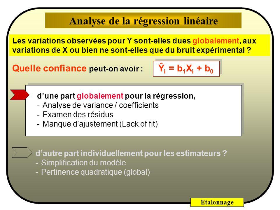 Analyse de la régression linéaire