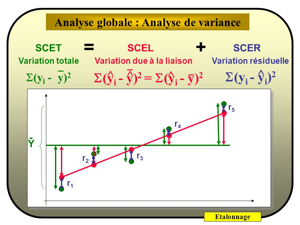 Analyse globale : Analyse de variance