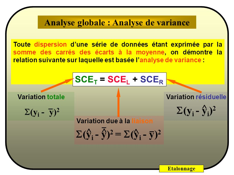 Analyse globale : Analyse de variance Base de l'analyse de variance