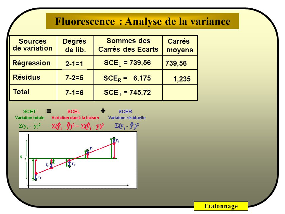 Fluorescence : Analyse de la variance