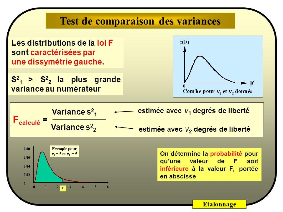 Test de comparaison des variances