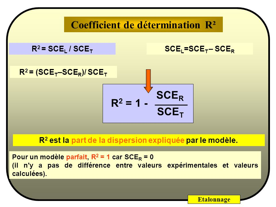 Coefficient de détermination R²