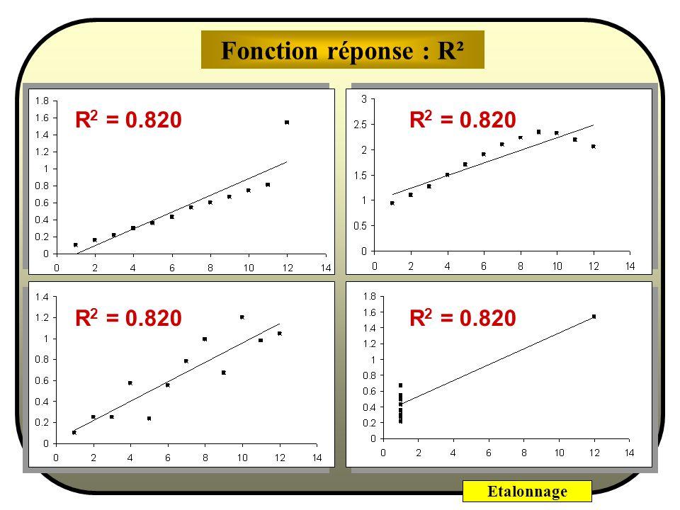 Fonction réponse : R² R2 = 0.820 R2 = 0.820 R2 = 0.820 R2 = 0.820