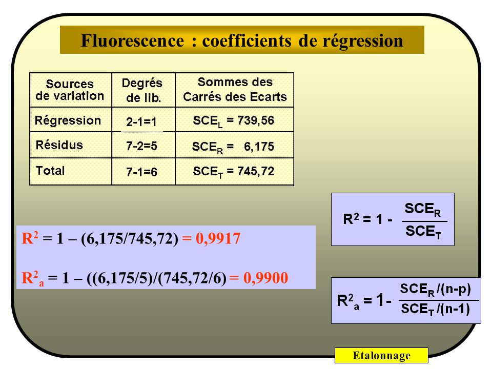 Fluorescence : coefficients de régression