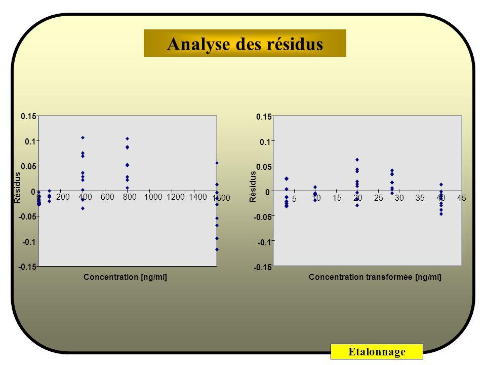 Analyse des résidus 0.15 0.15 0.1 0.1 0.05 0.05 Résidus Résidus 200