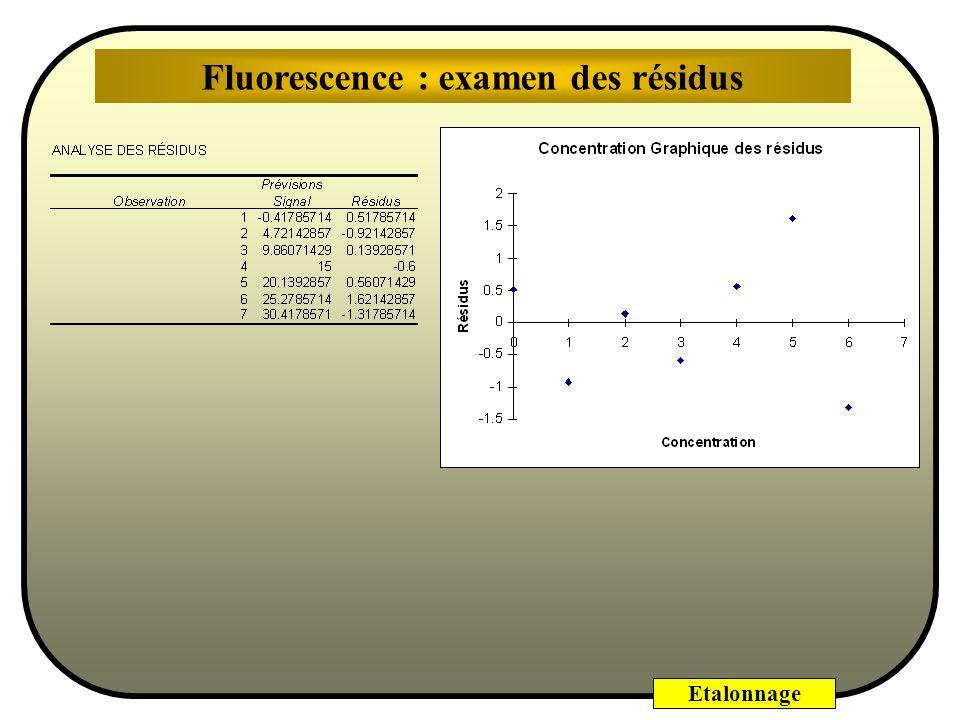 Fluorescence : examen des résidus