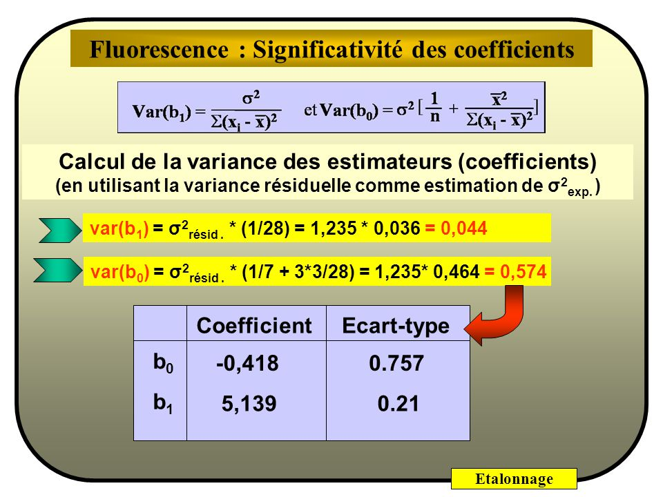 Fluorescence : Significativité des coefficients