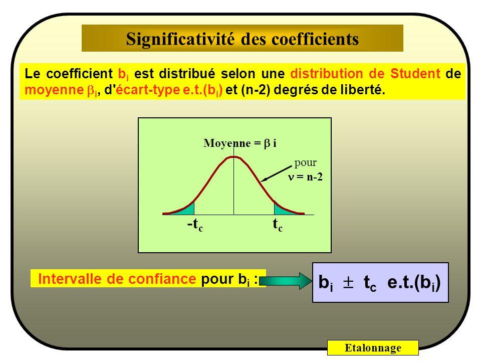 Significativité des coefficients