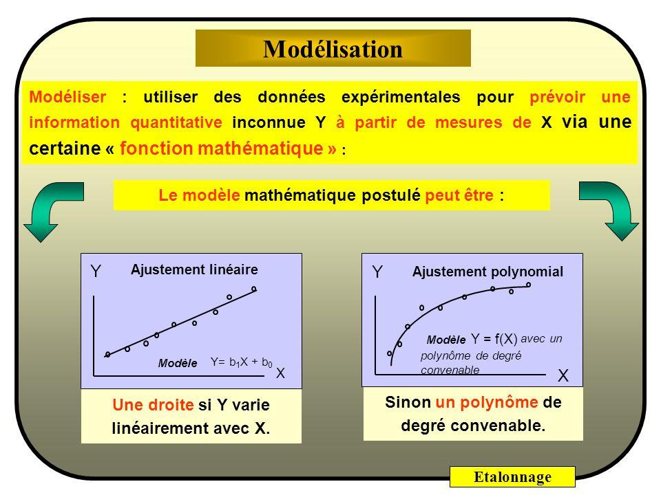 Le modèle mathématique postulé peut être :