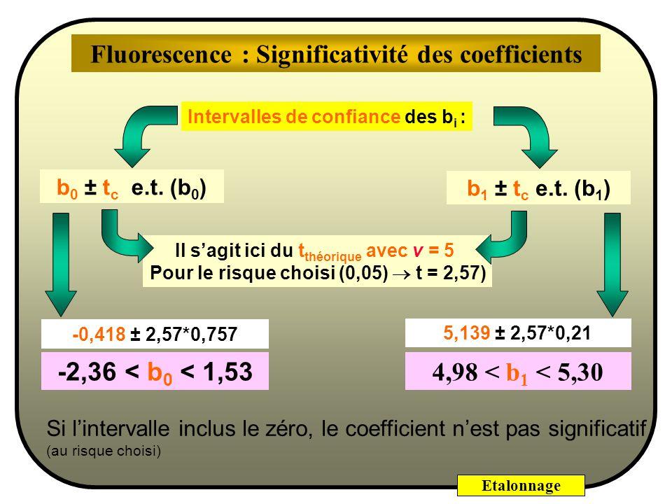 Fluorescence : Significativité des coefficients