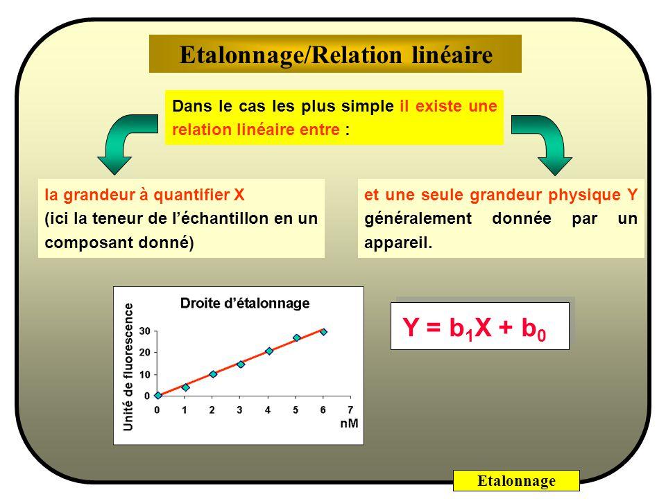 Etalonnage/Relation linéaire