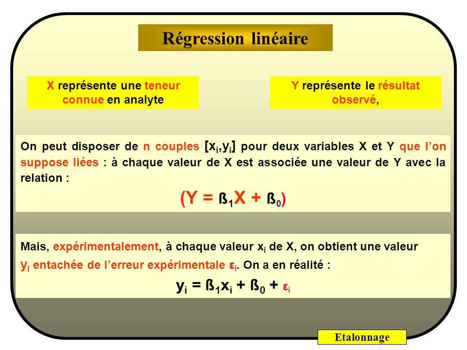 Régression linéaire (Y = ß1X + ß0) yi = ß1xi + ß0 + εi