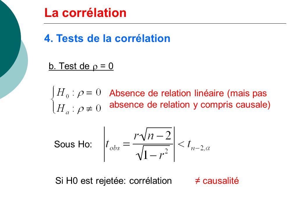 La corrélation 4. Tests de la corrélation b. Test de r = 0