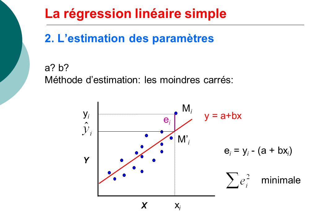 2. L'estimation des paramètres