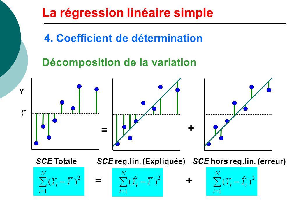 Décomposition de la variation