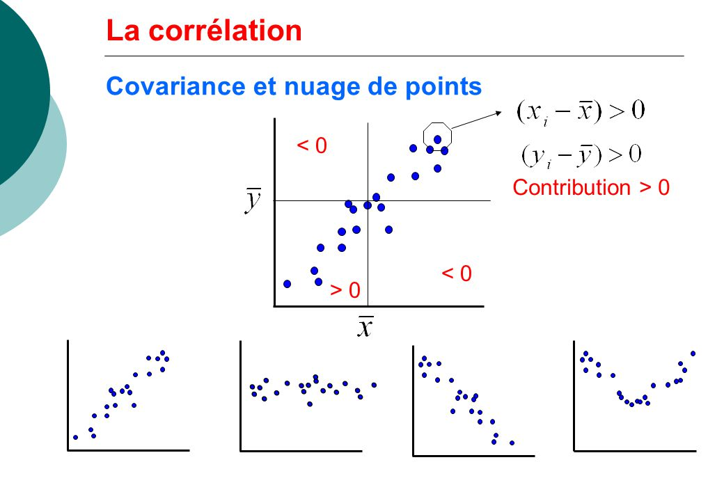 Covariance et nuage de points