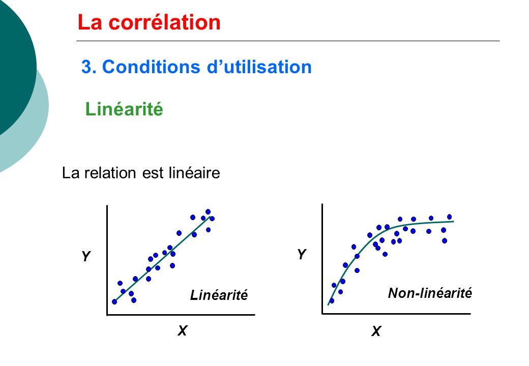 La corrélation 3. Conditions d'utilisation Linéarité