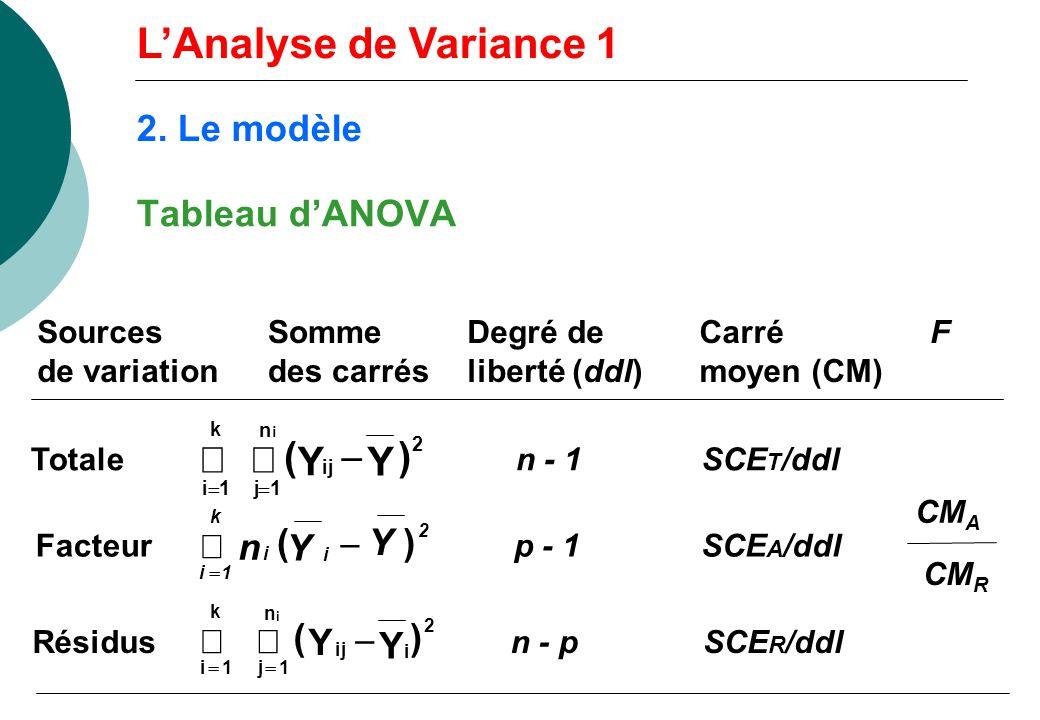 L'Analyse de Variance 1 å å ( Y - Y ) 2. Le modèle Tableau d'ANOVA å n