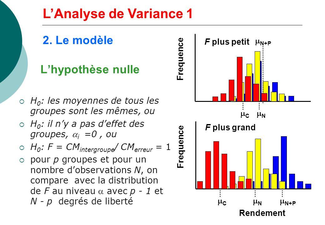 L'Analyse de Variance 1 2. Le modèle L'hypothèse nulle