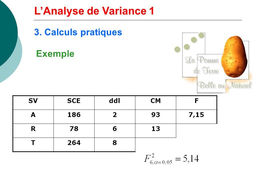 L'Analyse de Variance 1 3. Calculs pratiques Exemple SV SCE ddl CM F A