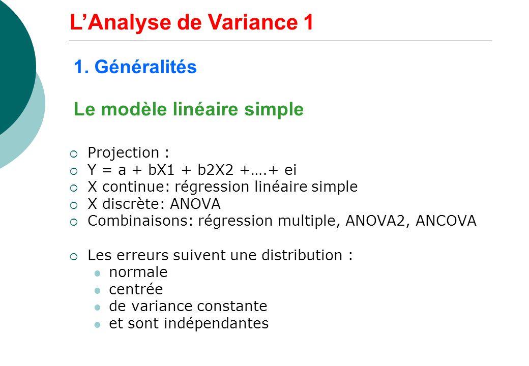 Le modèle linéaire simple