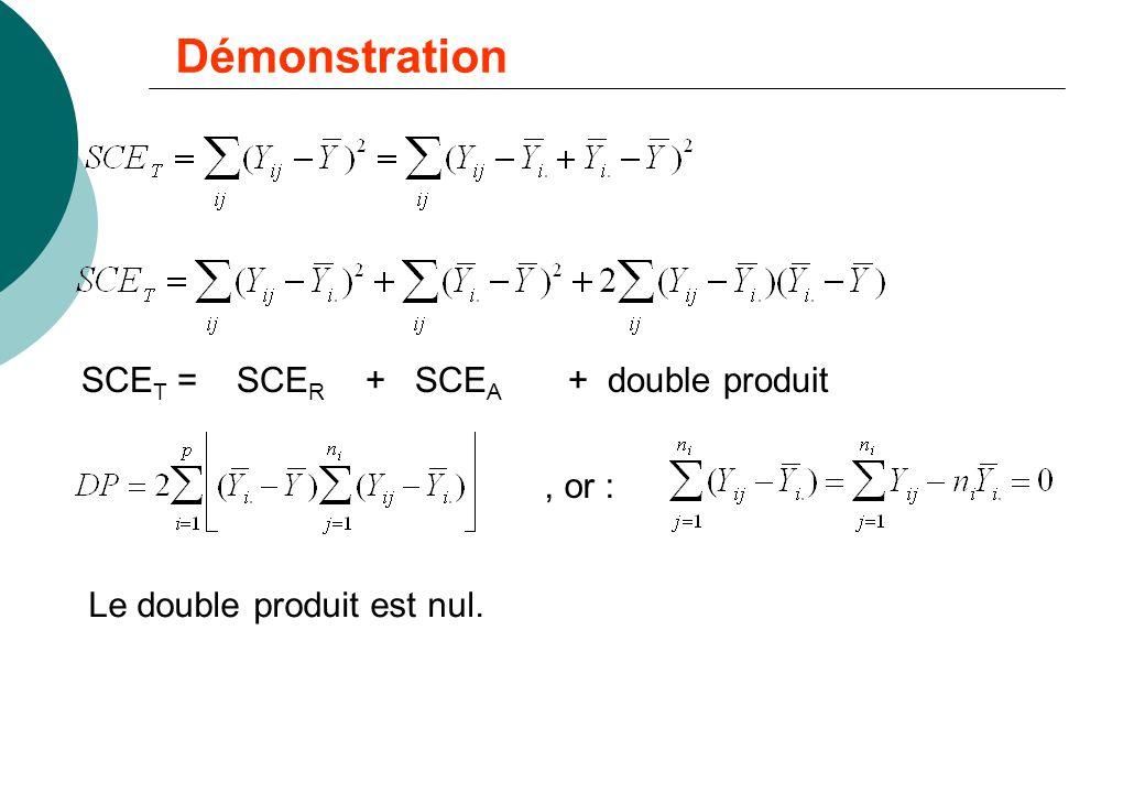 Démonstration SCET = SCER + SCEA + double produit , or :