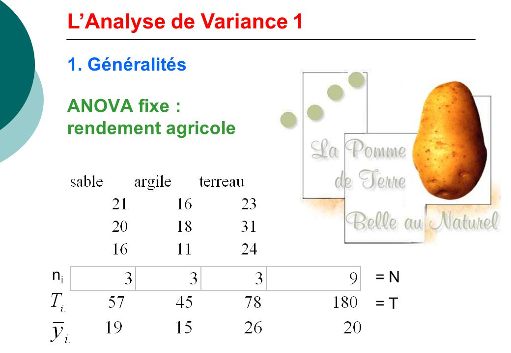 ANOVA fixe : rendement agricole