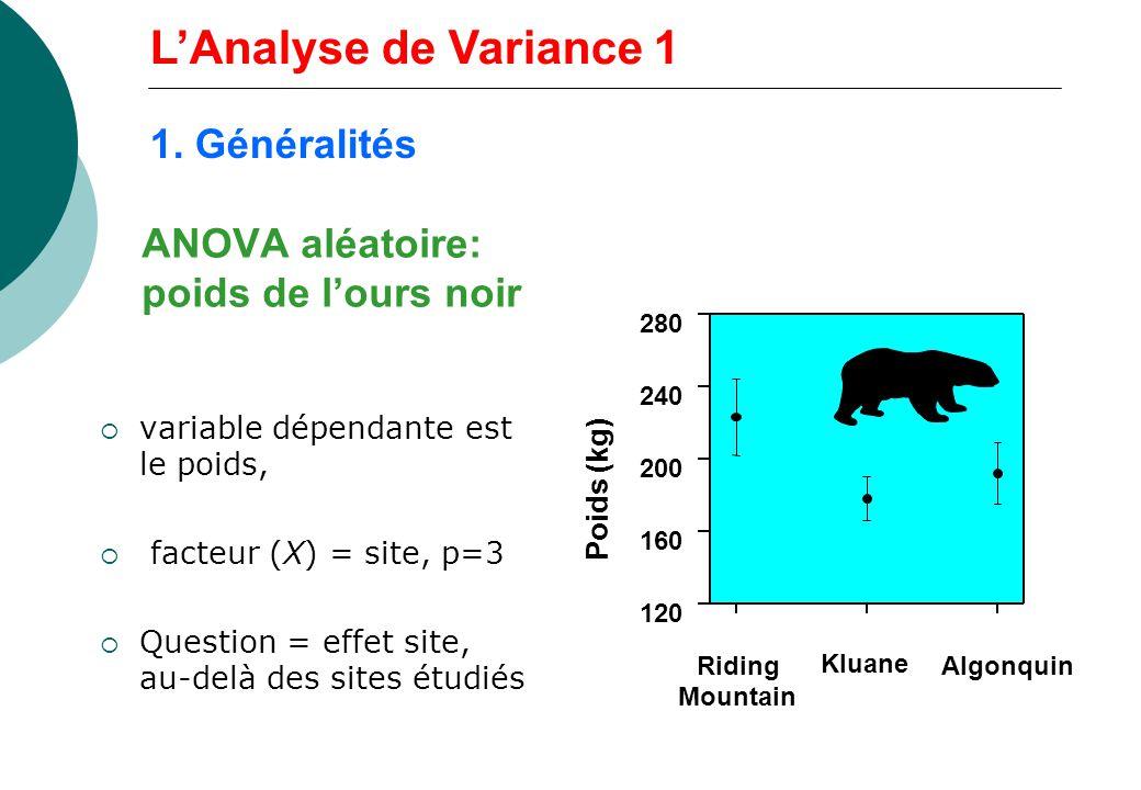 ANOVA aléatoire: poids de l'ours noir