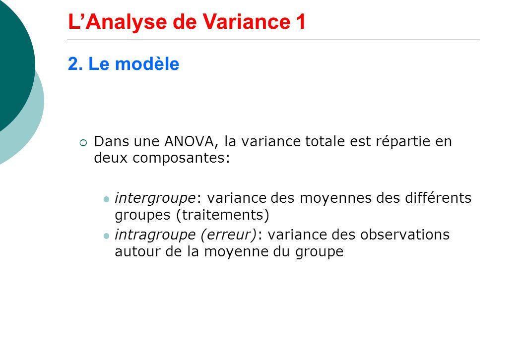 L'Analyse de Variance 1 2. Le modèle