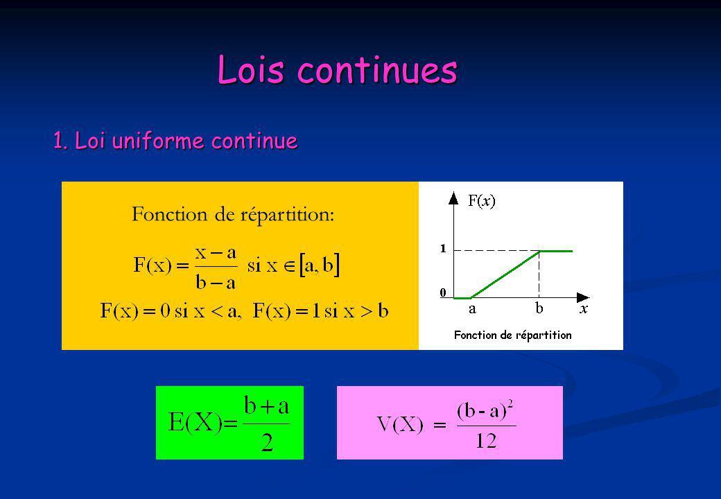 Lois continues 1. Loi uniforme continue Fonction de répartition: