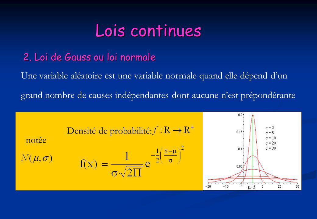 Lois continues 2. Loi de Gauss ou loi normale