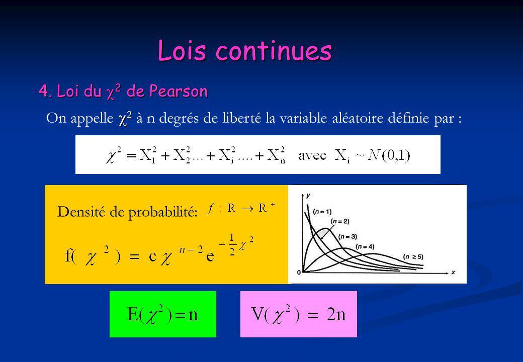 Lois continues 4. Loi du 2 de Pearson
