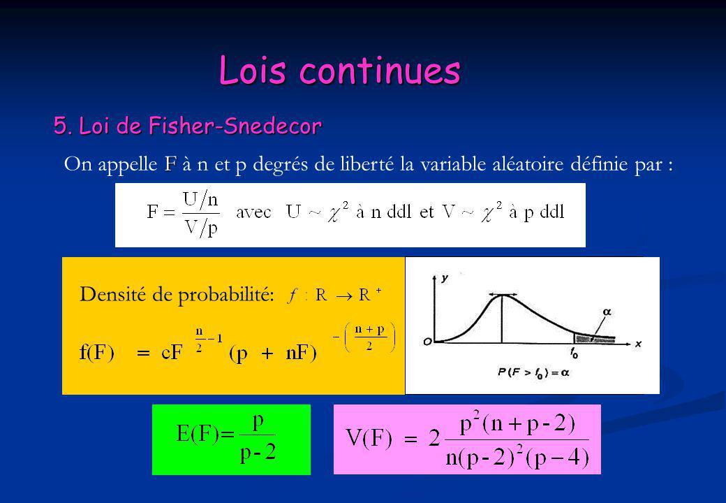 Lois continues 5. Loi de Fisher-Snedecor