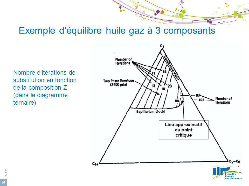 Exemple d équilibre huile gaz à 3 composants