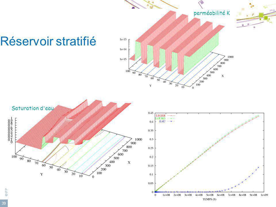 perméabilité K Réservoir stratifié Saturation d eau