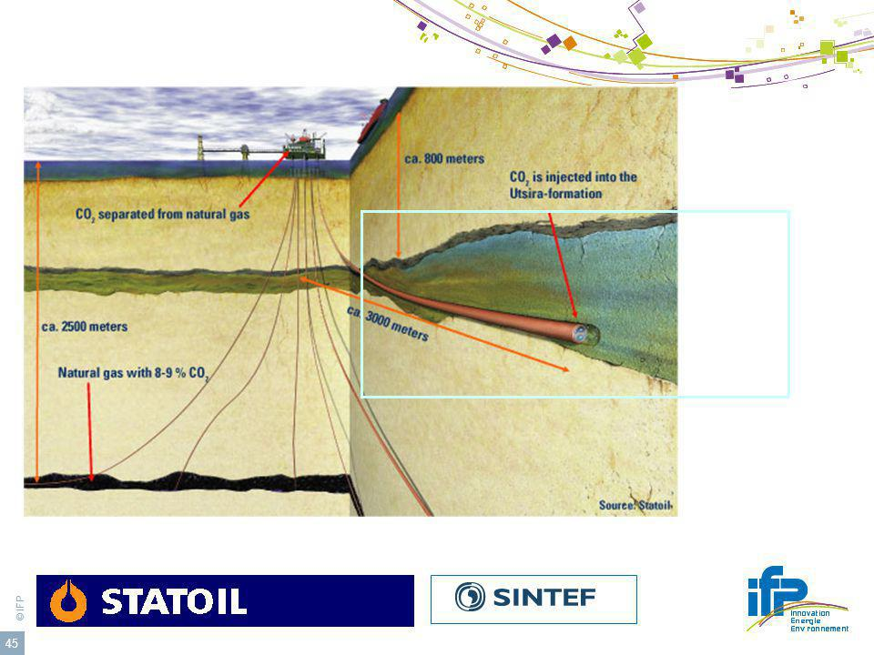 Sleipner CO2 geological storage