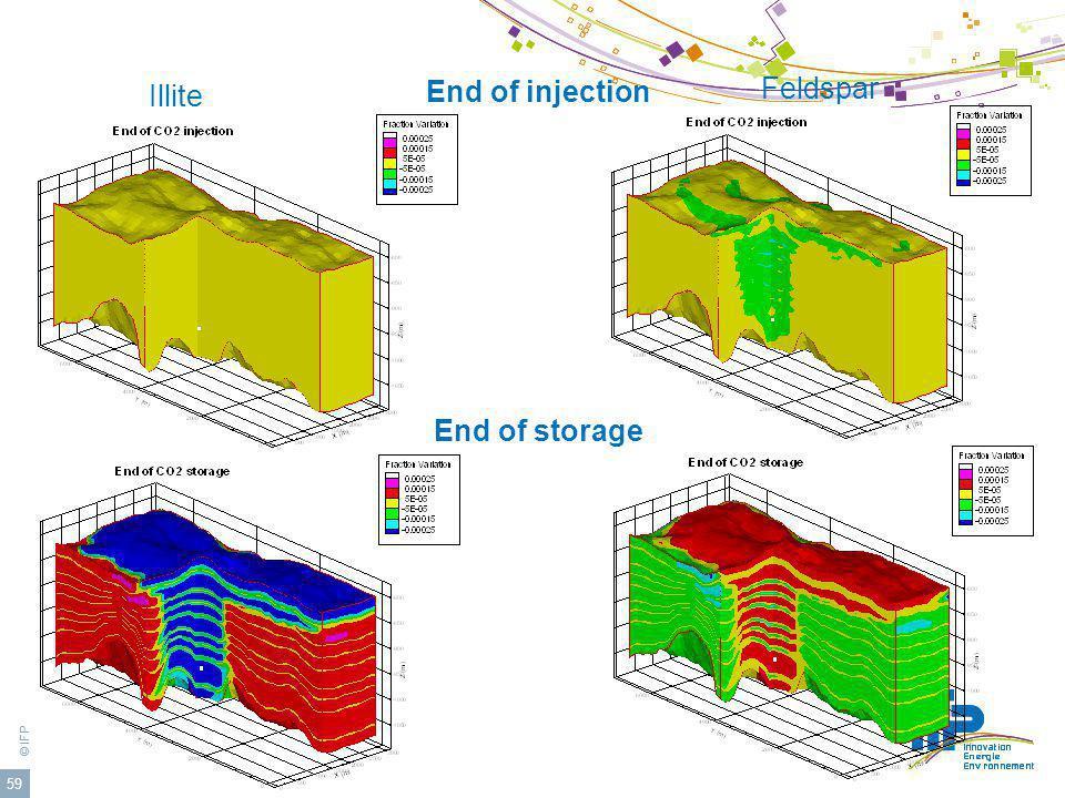 Feldspar End of injection Illite End of storage
