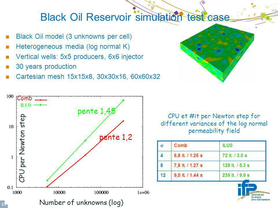 Black Oil Reservoir simulation test case