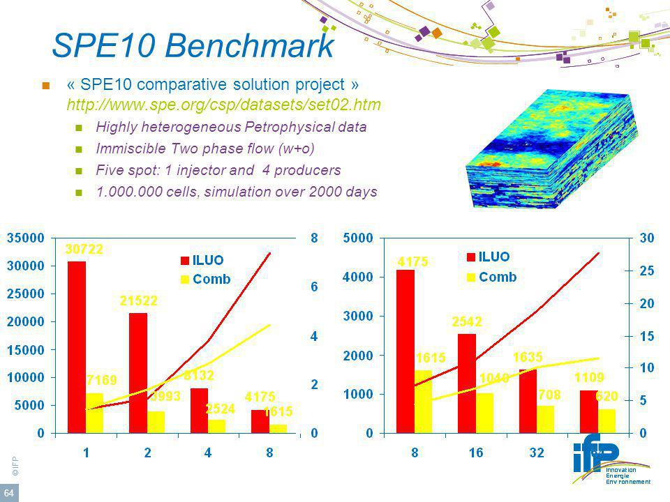SPE10 Benchmark « SPE10 comparative solution project » http://www.spe.org/csp/datasets/set02.htm. Highly heterogeneous Petrophysical data.