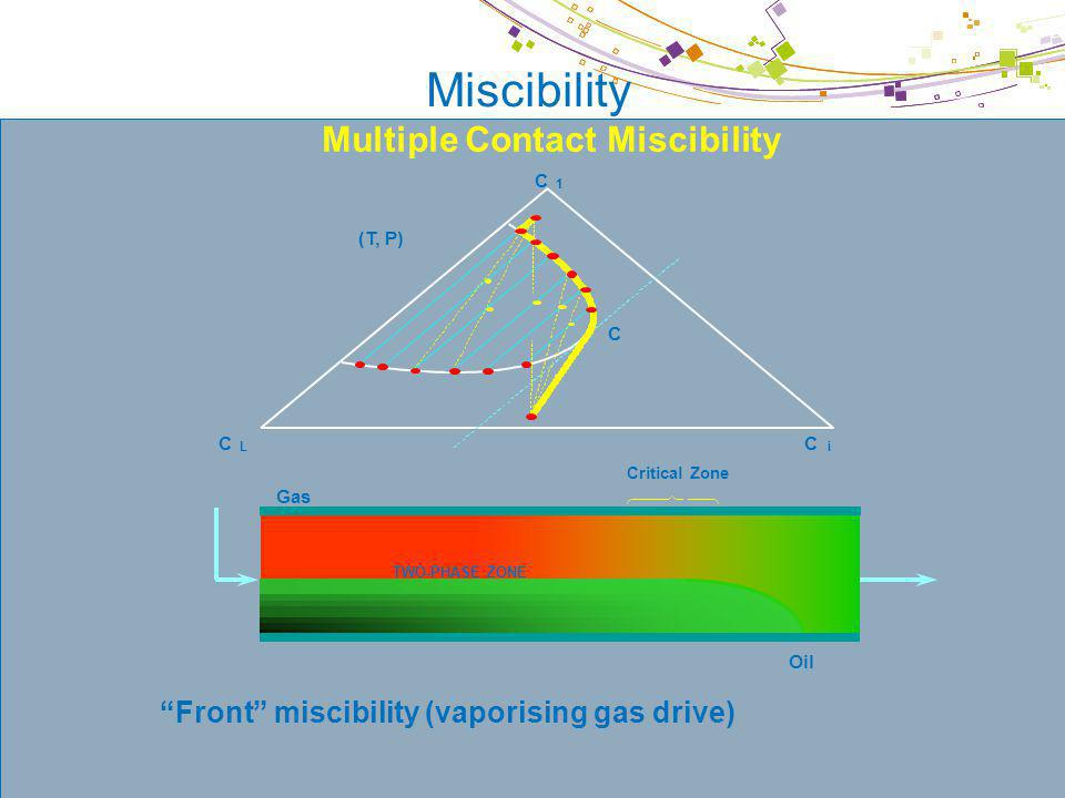 Multiple Contact Miscibility Multi-contact miscibility