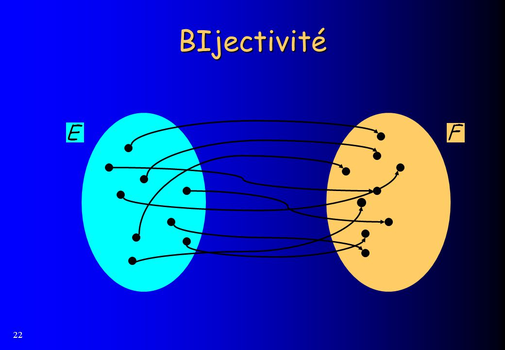 BIjectivité