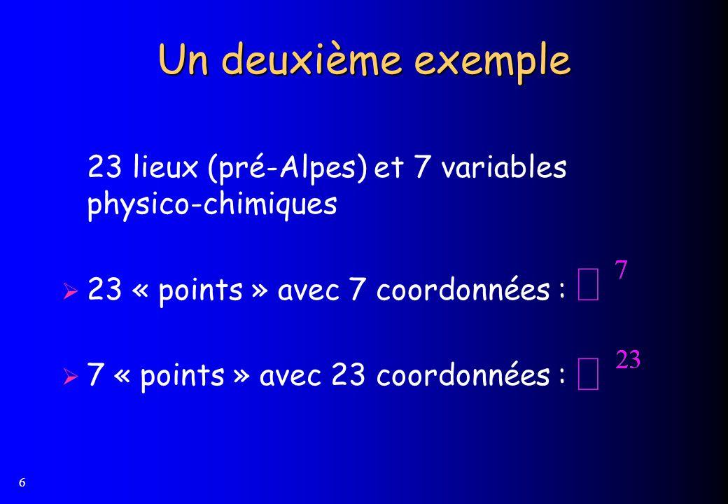 Un deuxième exemple 23 lieux (pré-Alpes) et 7 variables physico-chimiques. 23 « points » avec 7 coordonnées :
