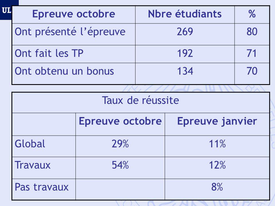 Epreuve octobre Nbre étudiants. % Ont présenté l'épreuve. 269. 80. Ont fait les TP. 192. 71.