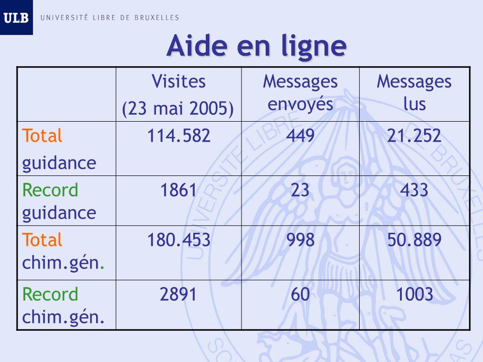 Aide en ligne Visites (23 mai 2005) Messages envoyés Messages lus