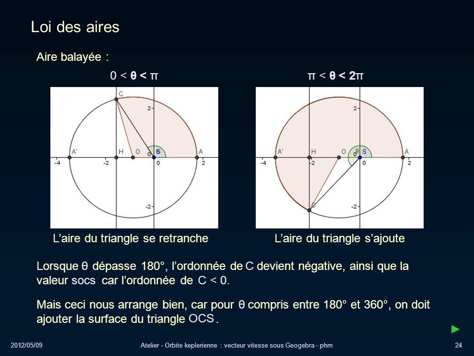 Loi des aires Aire balayée : 0 < θ < π π < θ < 2π
