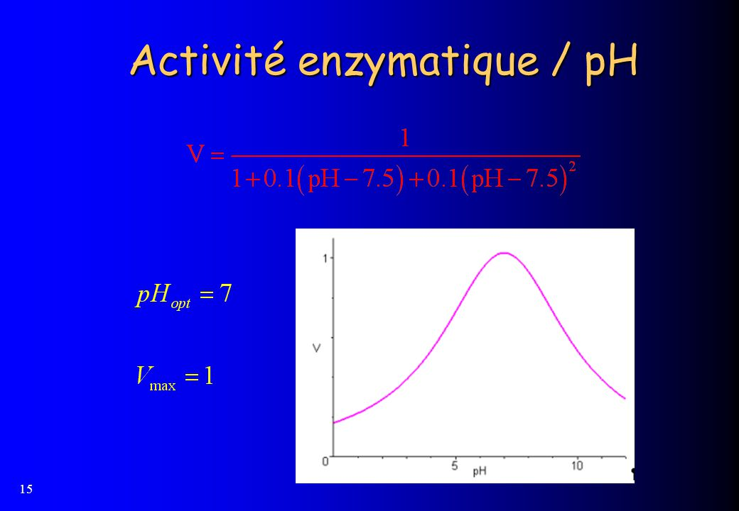 Activité enzymatique / pH