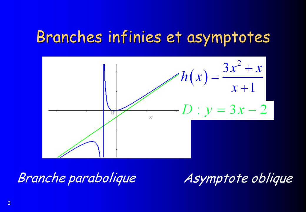 Branches infinies et asymptotes