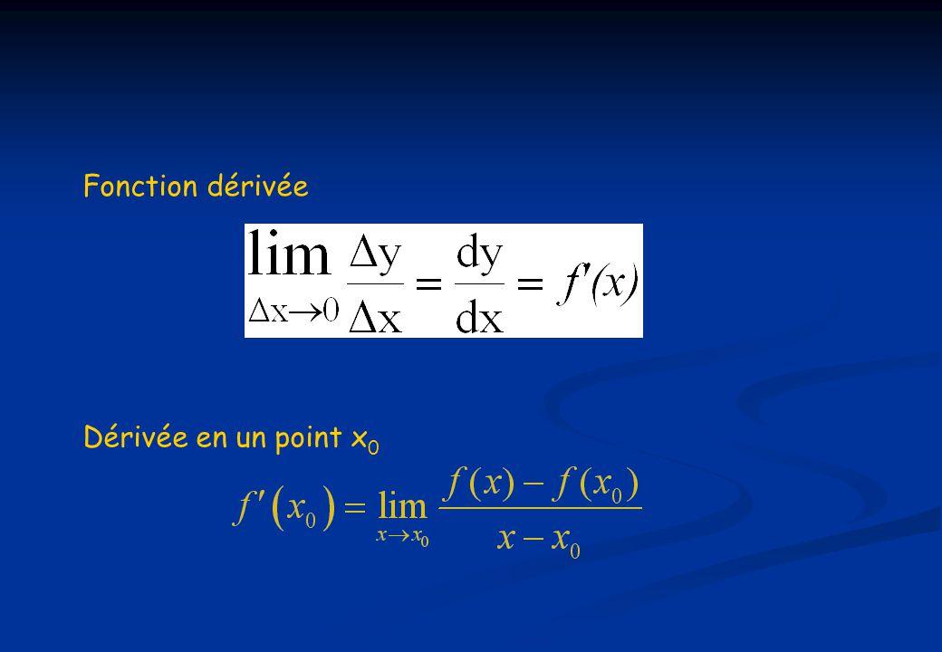 Fonction dérivée Dérivée en un point x0